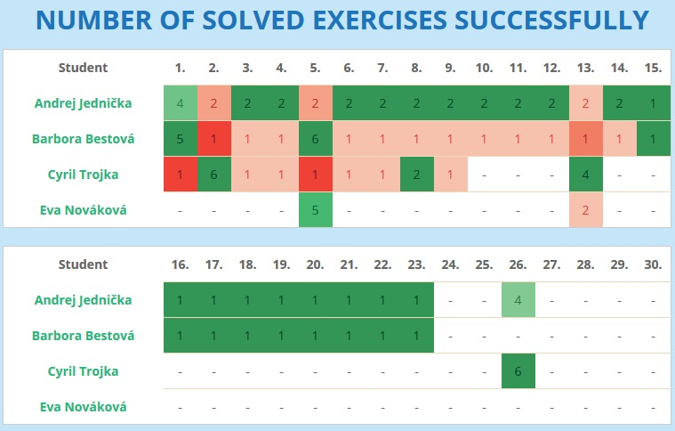 Numbers of correctly solved exercises